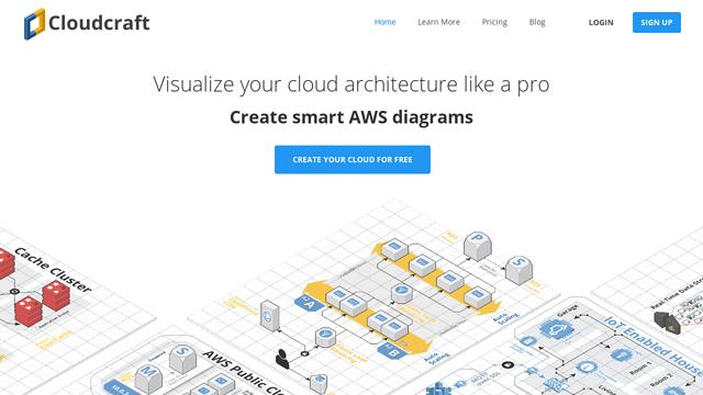 Cloudcraft API koppeling