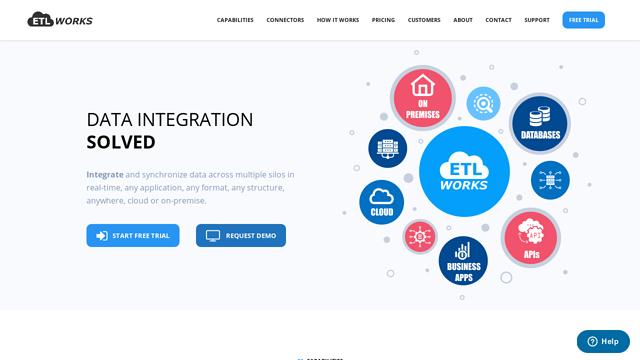 Etlworks API koppeling